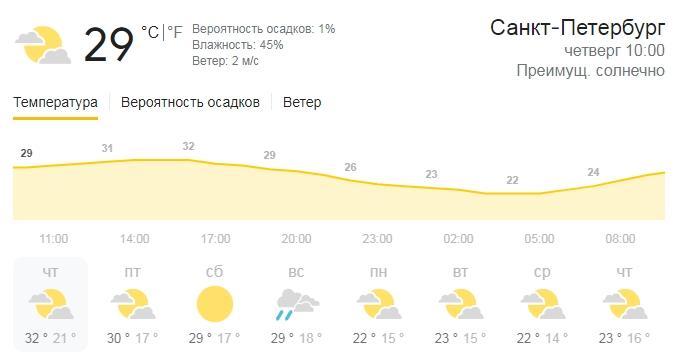 Погода в Санкт-Петербурге начнет начнёт холодать